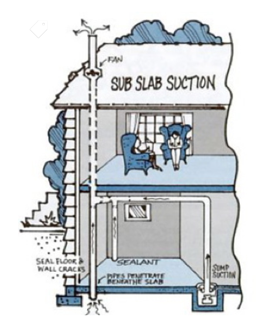 Sub-slab suction to roof