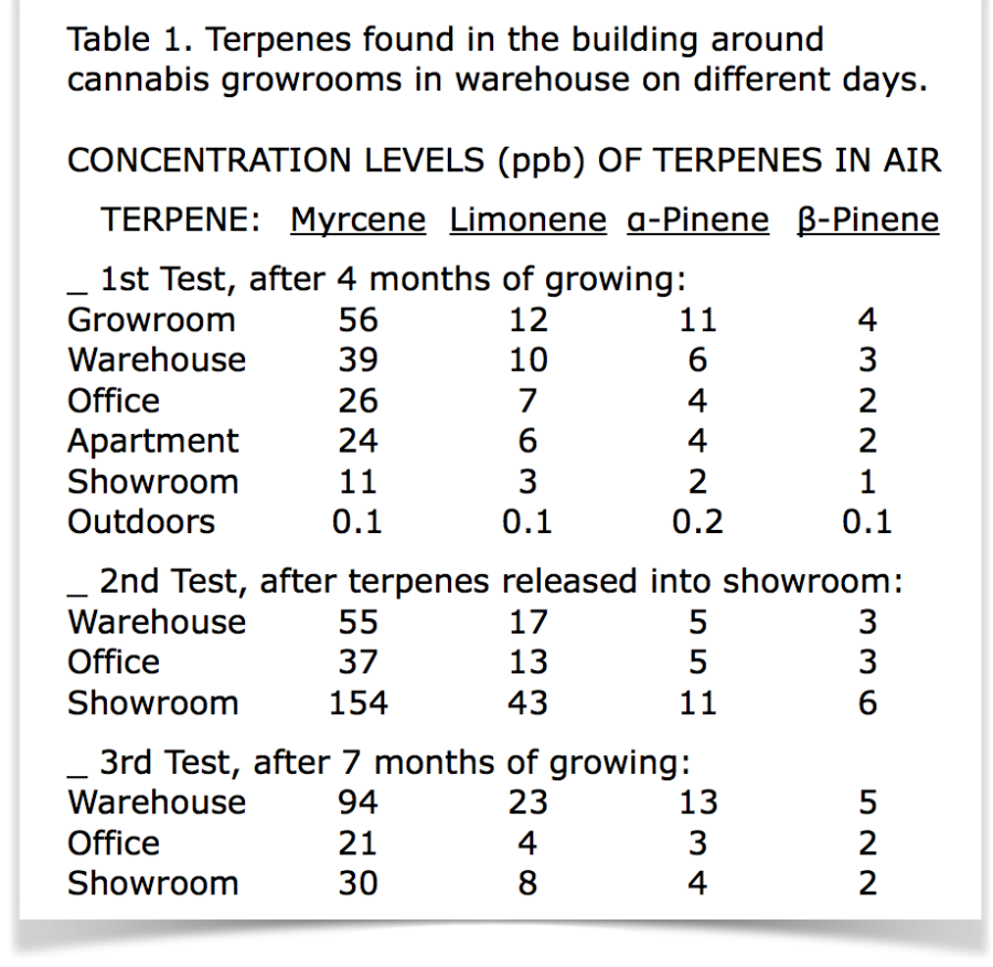 Tab1 Terpenes found